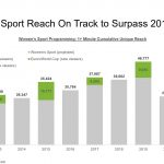 THE VISIBILITY OF WOMEN'S SPORT IN 2021 (JAN-JUNE)